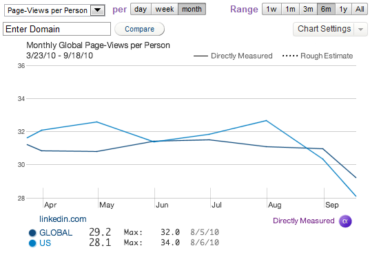 Quantcast_LinkedIn_Page_Views_per_Person