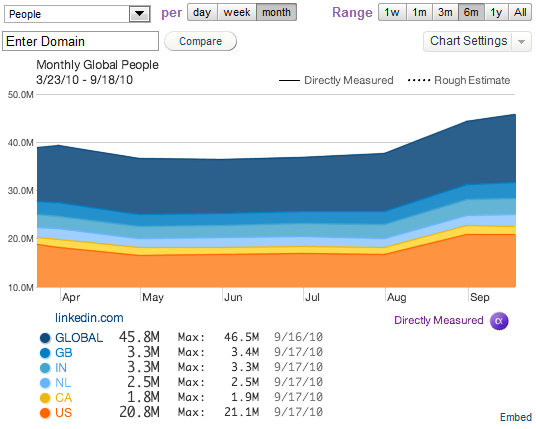 Quantcast_LinkedIn_Traffic_9.18.10