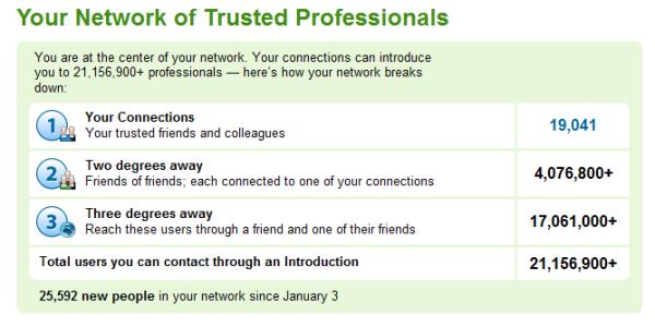 LinkedIn_Network_Statistics Glen 2011
