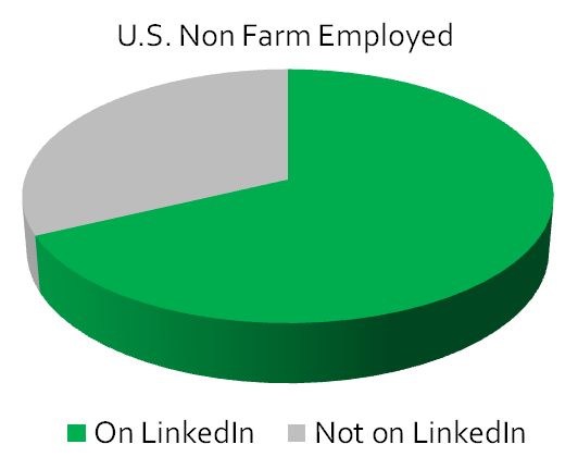 LinkedIn Represents the Majority of U.S. Non Farm Employed
