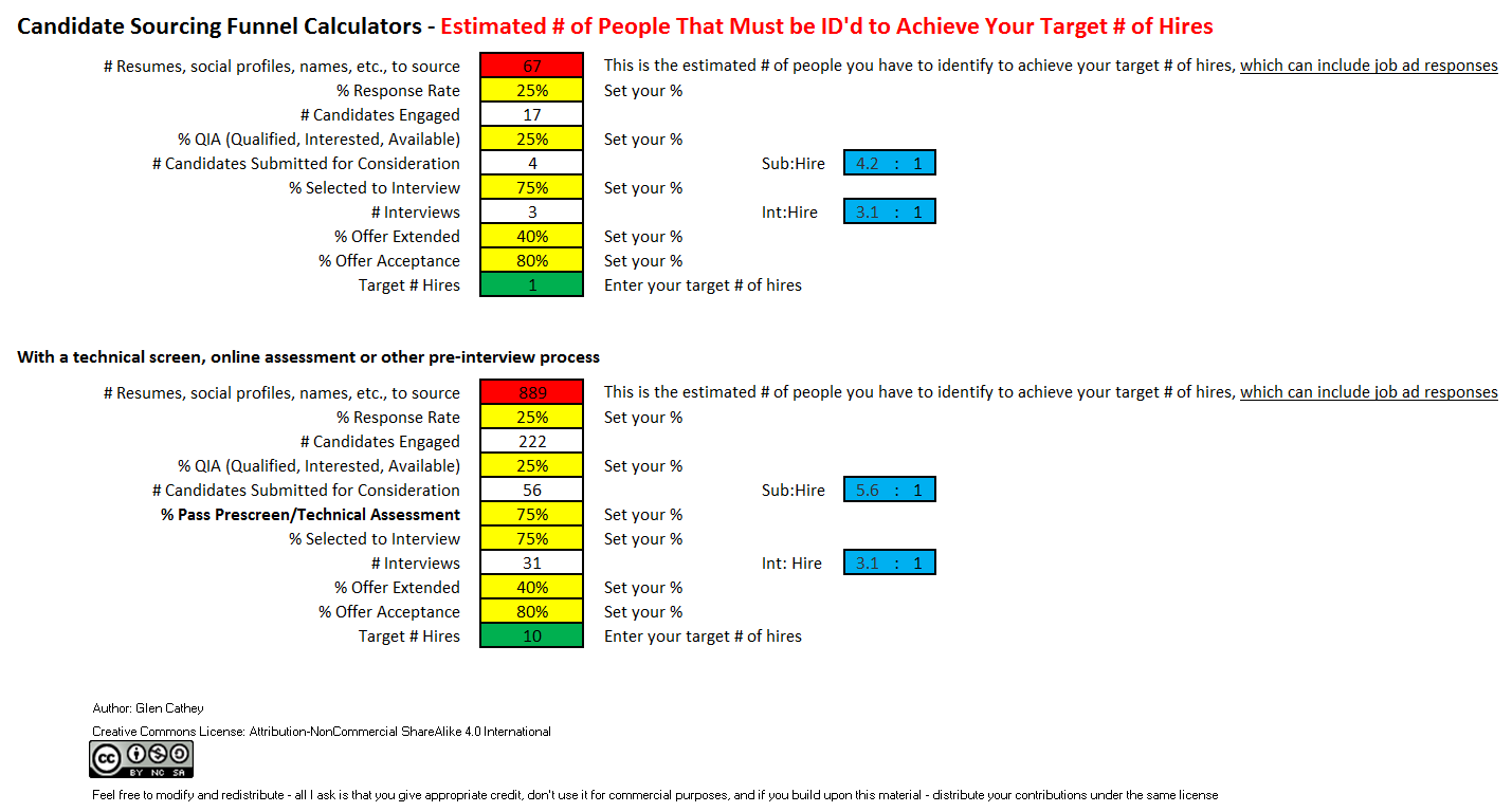 Sourcing And Recruiting Candidate Funnel Output Calculators