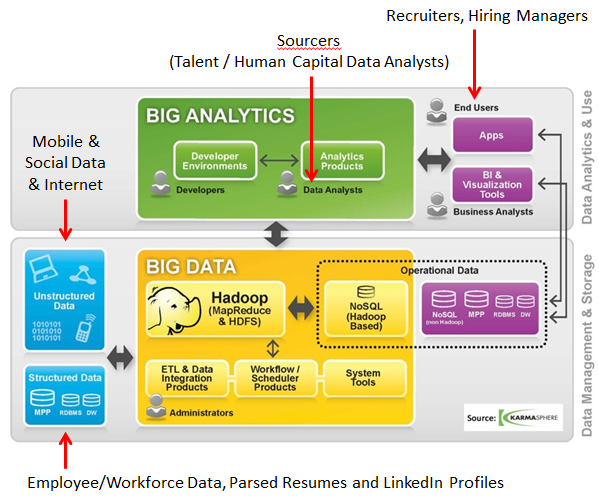Big Data, Data Science, Human Capital Analytics, and the Future of Sourcing and Recruiting - original image courtesy of Karmasphere