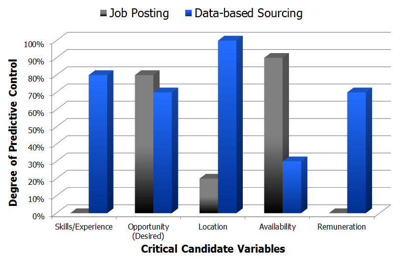 Predictive candidate variable control chart data based sourcing